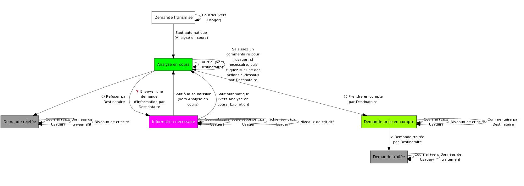 schéma du workflow générique